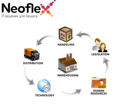 Smart Warehouse Management System and Transportation Management